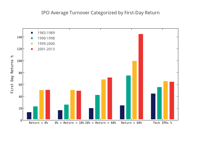 IPO Average Turnover Categorized by First-Day Return