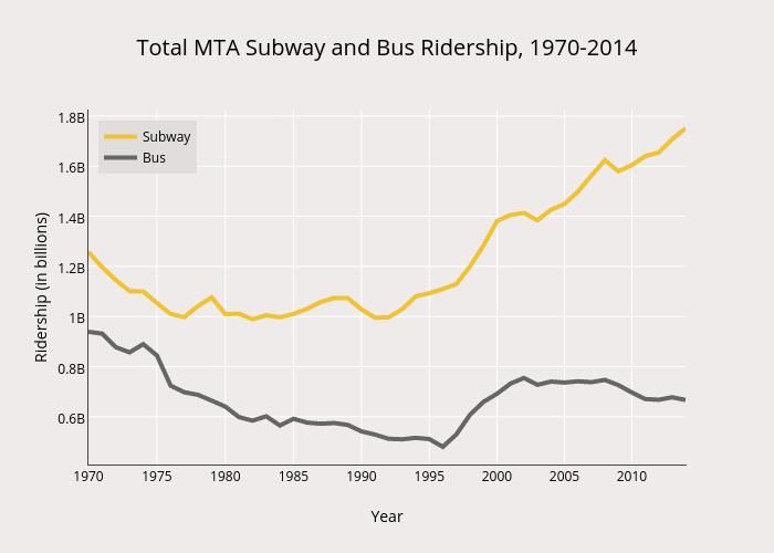 Total MTA Subway and Bus Ridership, 1970-2014