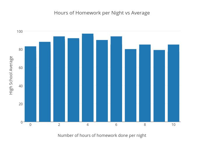 high school homework statistics