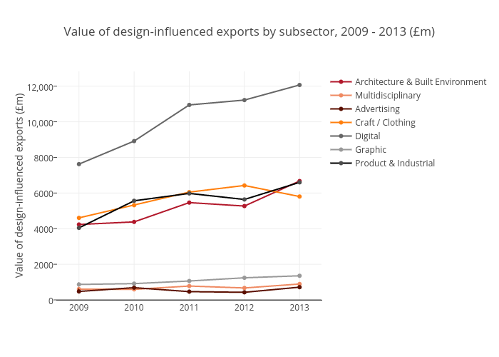 Value of design-influenced exports by subsector, 2009 - 2013 (£m)