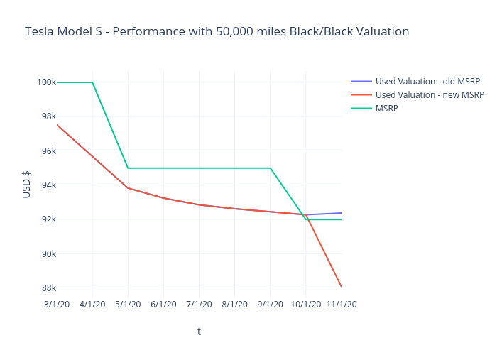 Tesla Model S - Performance with 50,000 miles Black/Black Valuation | line chart made by Mimim | plotly