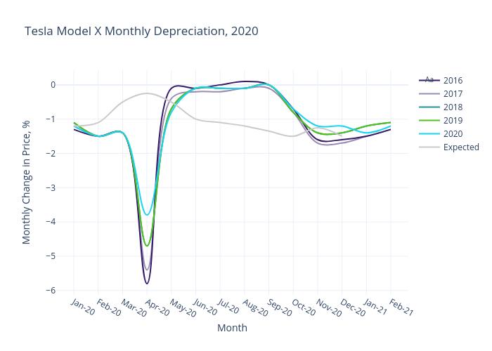 2020 Covid Bump of Tesla Model X Prices