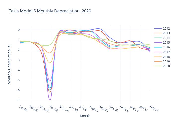 2020 Tesla Model S Monthly Depreciation