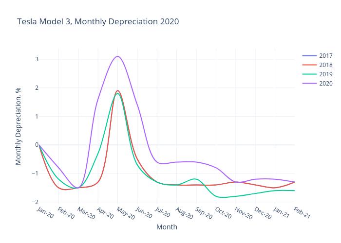 2020 Tesla Model 3 Depreciation