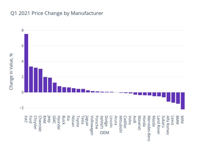 Q1 2021 Used Car Price Change
