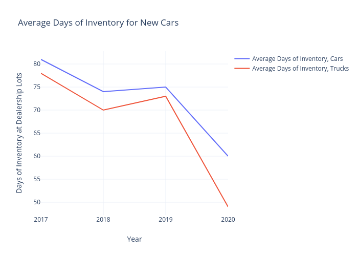 Average Days of Inventory for New Cars | line chart made by Mimim | plotly