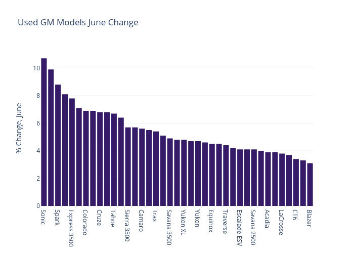 June 2021 Used GM Price Changes