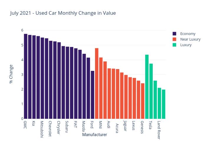 July 2021 Used Car Price Change