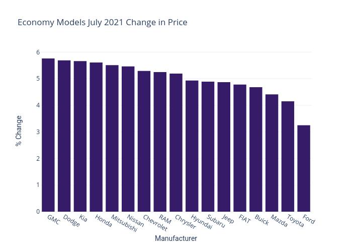 Economic Models July 2021 Change in Price