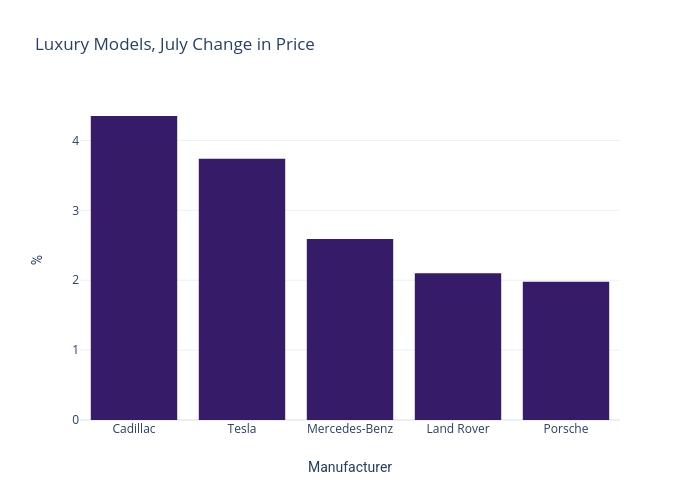 Luxury Models Change in Price July 2021