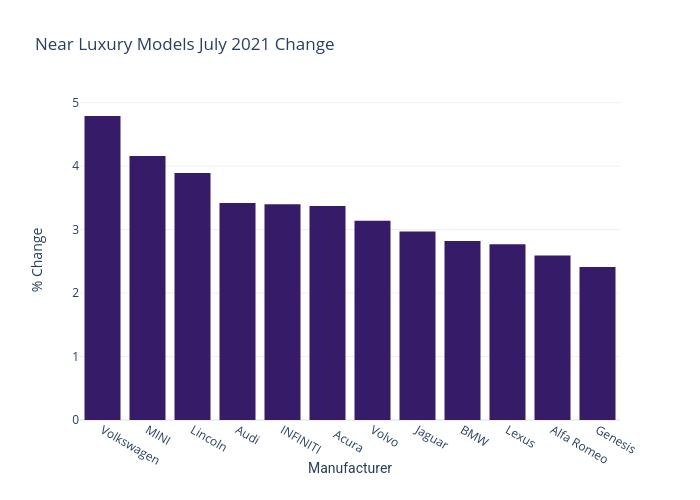 Entry Level Luxury Cars July 2021
