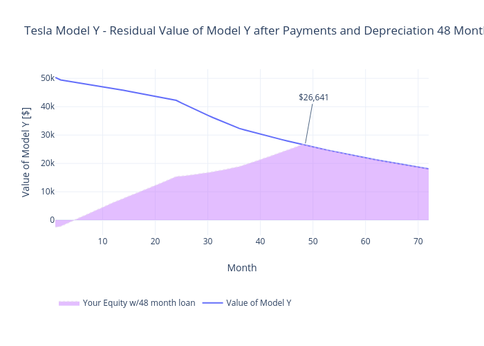 Tesla Model Y - Residual Value of Model Y after Payments and Depreciation 48 Month Loan | line chart made by Mimim | plotly