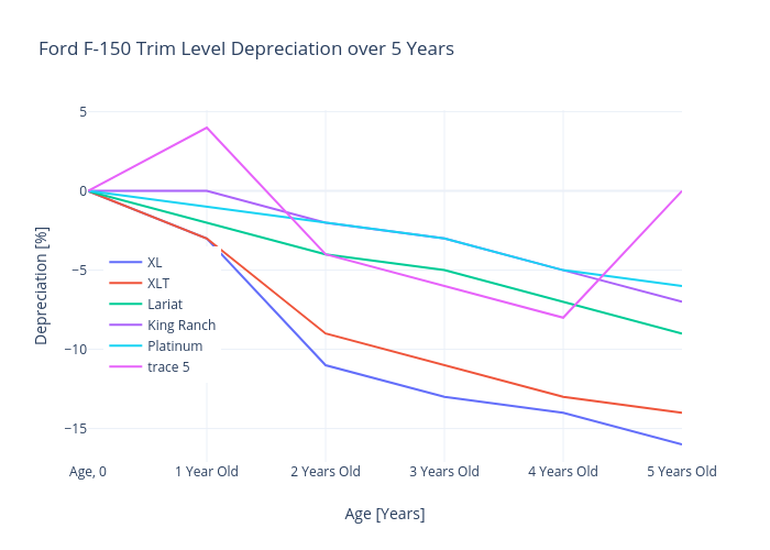 Ford F-150 Trim Level Depreciation over 5 Years   line chart made by Mimim   plotly