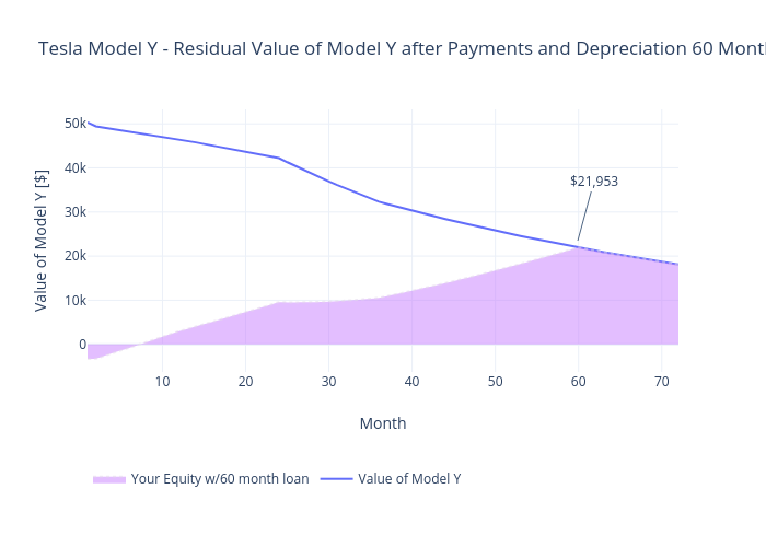 Tesla Model Y - Residual Value of Model Y after Payments and Depreciation 60 Month Loan   line chart made by Mimim   plotly