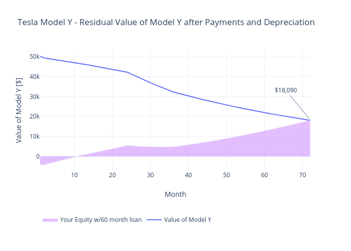 Tesla Model Y - Residual Value of Model Y after Payments and Depreciation | line chart made by Mimim | plotly