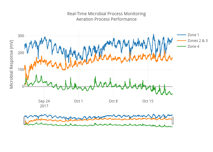 Real-Time Microbial Process MonitoringAeration Process Performance | timeseries made by Miprobe | plotly