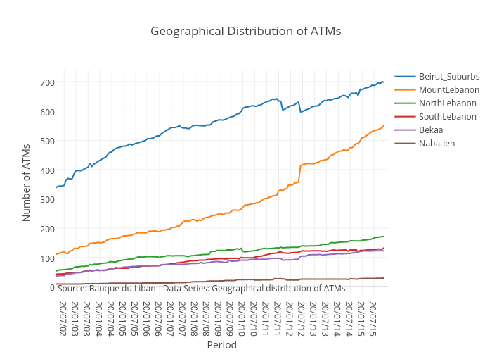Geographical Distribution of ATMs | line chart made by Mireilleraad | plotly