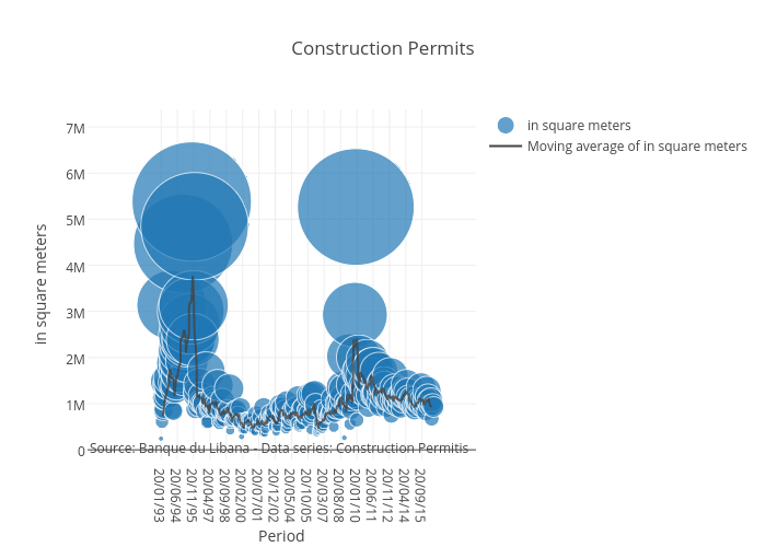 Construction Permits | scatter chart made by Mireilleraad | plotly