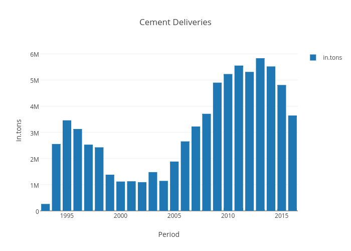 Cement Deliveries | bar chart made by Mireilleraad | plotly
