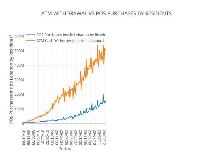 ATM WITHDRAWAL VS POS PURCHASES BY RESIDENTS | line chart made by Mireilleraad | plotly