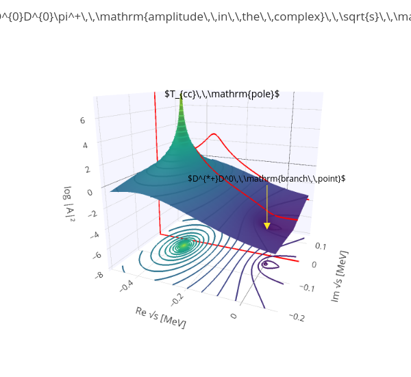 $T_{cc}^+\to D^{0}D^{0}\pi^+\,\,\mathrm{amplitude\,\,in\,\,the\,\,complex}\,\,\sqrt{s}\,\,\mathrm{plane}$   surface made by Misha_mikhasenko   plotly