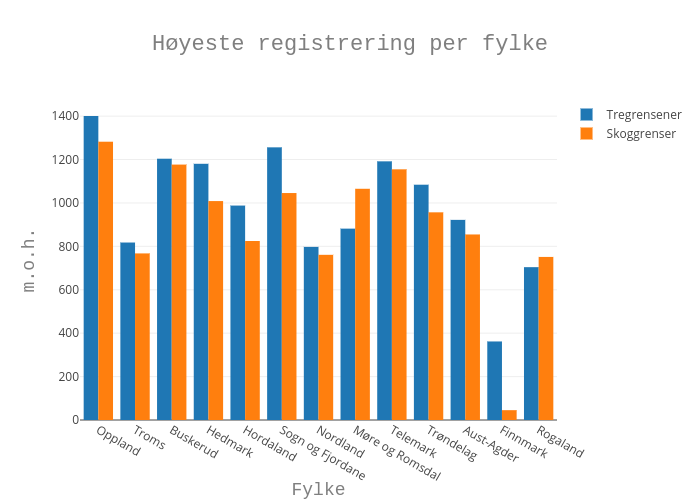 HighestPerFylke