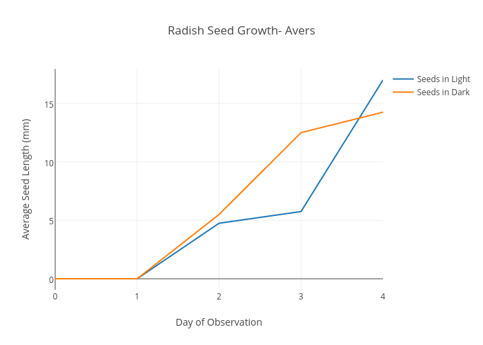 Radish Seed Growth Avers Line Chart Made By Mitchellavers Plotly