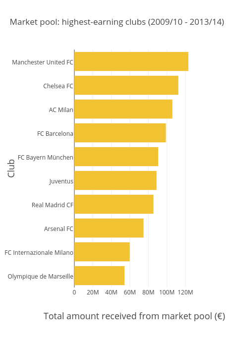 Market pool: highest-earning clubs (2009/10 - 2013/14)