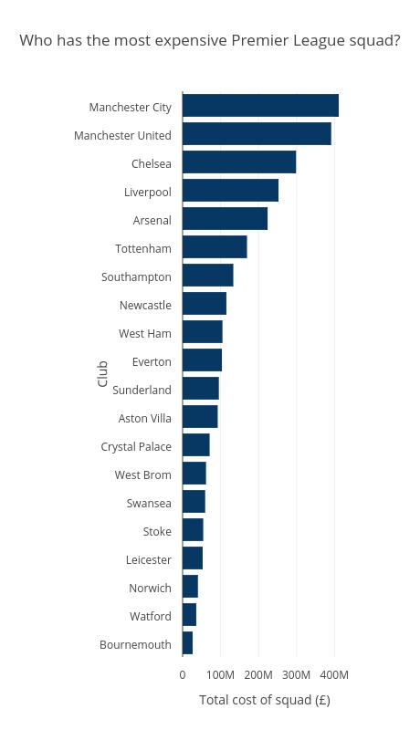 Who has the most expensive Premier League squad?