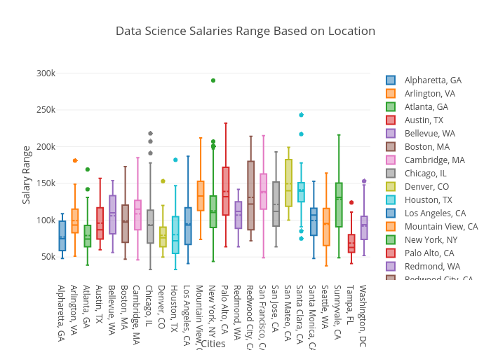 Hunt for Data Science Jobs | NYC Data Science Academy Blog