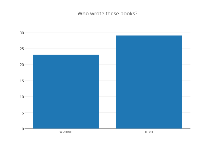 Who wrote these books? | bar chart made by Mjweller | plotly