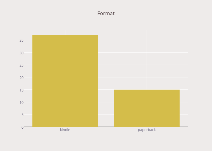 Format | bar chart made by Mjweller | plotly