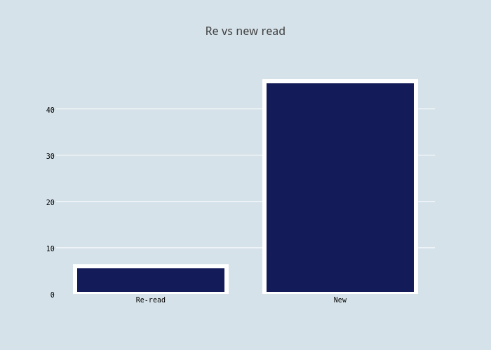 Re vs new read | bar chart made by Mjweller | plotly