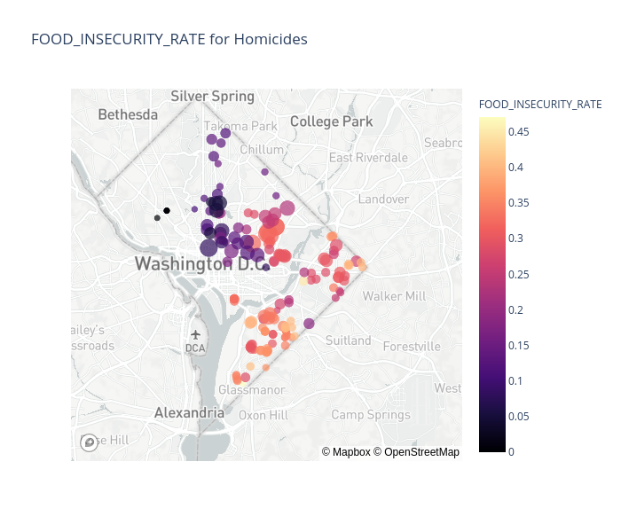 FOOD_INSECURITY_RATE-Homicides