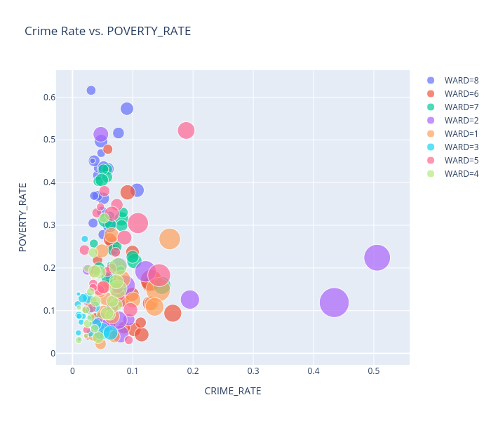 Crime Rate vs. POVERTY_RATE