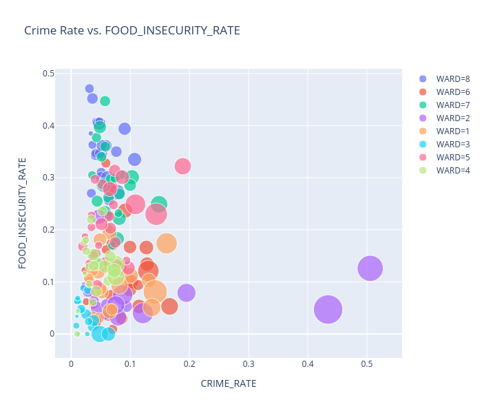Crime Rate vs. FOOD_INSECURITY_RATE