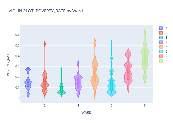VIOLIN PLOT: POVERTY_RATE by Ward