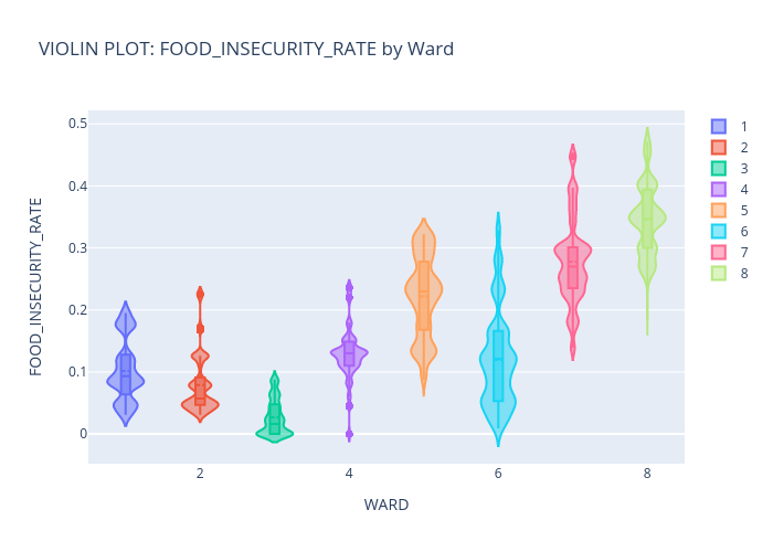 VIOLIN PLOT: FOOD_INSECURITY_RATE by Ward