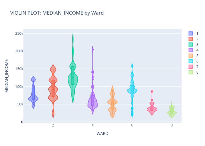 VIOLIN PLOT: MEDIAN_INCOME by Ward