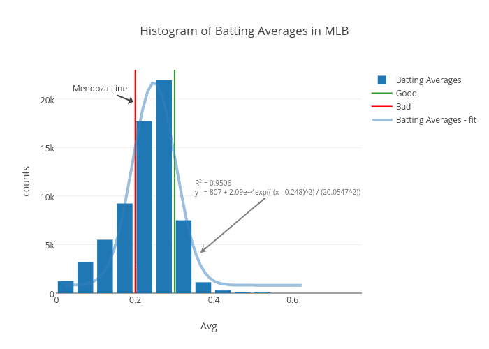 Histogram of Batting Averages in MLB | histogram made by Mkcor | plotly