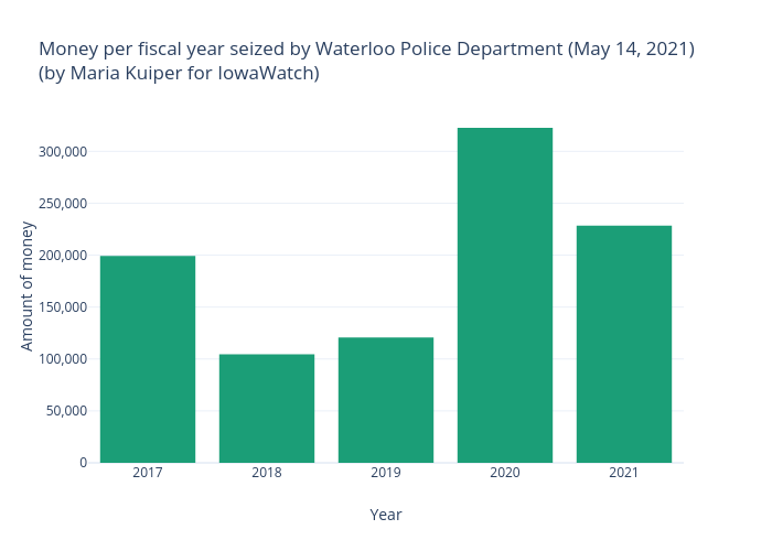 Money per fiscal year seized by Waterloo Police Department (May 14, 2021)(by Maria Kuiper for IowaWatch) | bar chart made by Mkkuiper | plotly