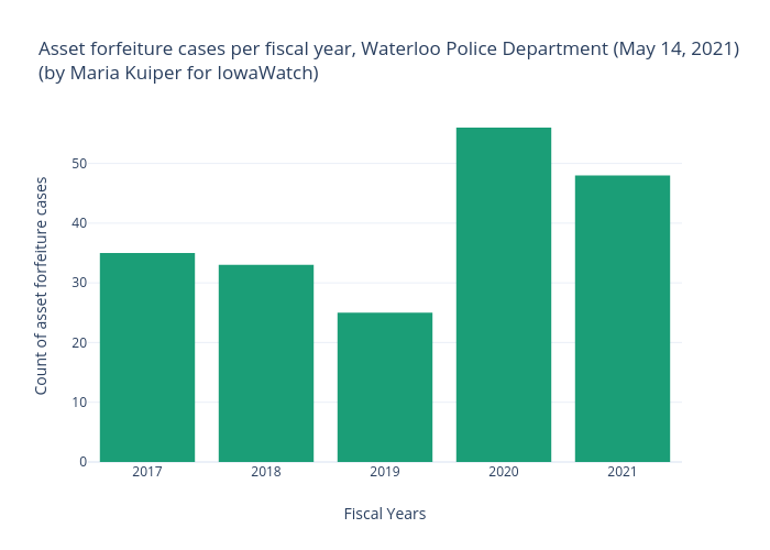 Asset forfeiture cases per fiscal year, Waterloo Police Department (May 14, 2021)(by Maria Kuiper for IowaWatch) | bar chart made by Mkkuiper | plotly