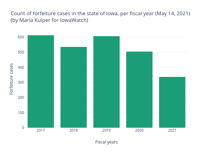 Count of forfeiture cases in the state of Iowa, per fiscal year (May 14, 2021)(by Maria Kuiper for IowaWatch)   bar chart made by Mkkuiper   plotly