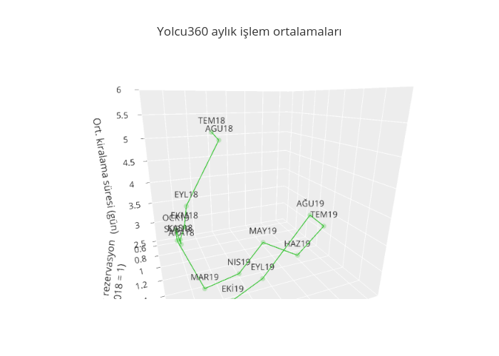 Yolcu360 aylık işlem ortalamaları | scatter3d made by Mkozturk | plotly