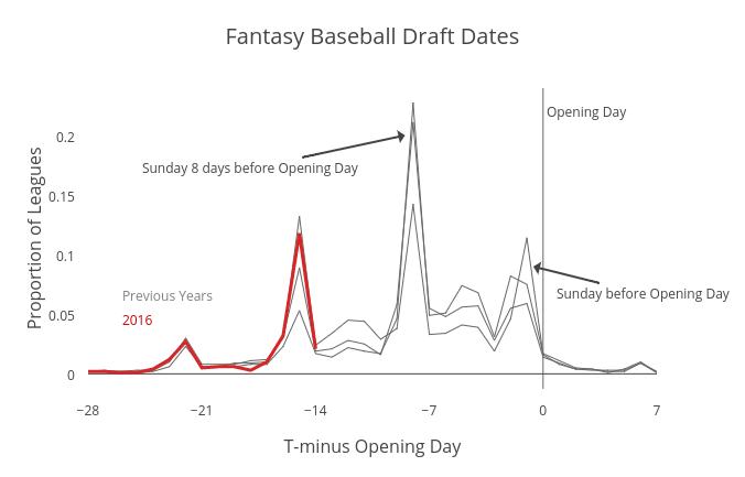 Fantasy Baseball Draft Dates