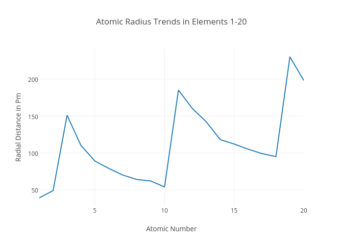 Atomic radius trends in elements 1 20 scatter chart made by atomic radius trends in elements 1 20 scatter chart made by mmoza033 plotly ccuart Gallery