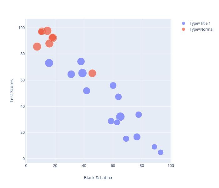 Test Scores vs Black & Latinx Enrollment