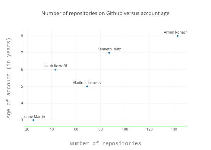 Number of repositories on Github versus account age |  made by Mnzr | plotly