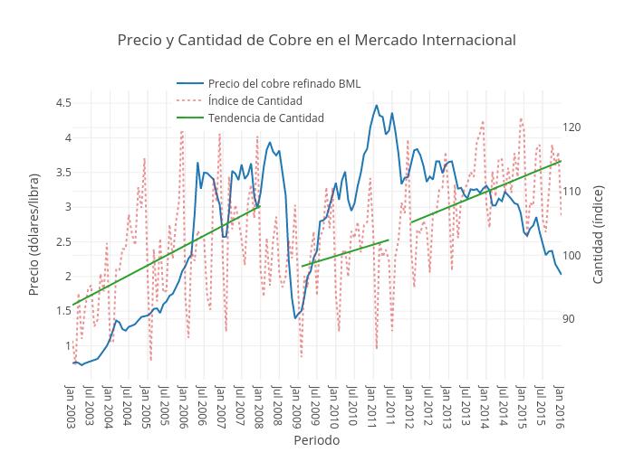 Precio y Cantidad de Cobre en el Mercado Internacional | scatter chart made by Mohitkarnani | plotly