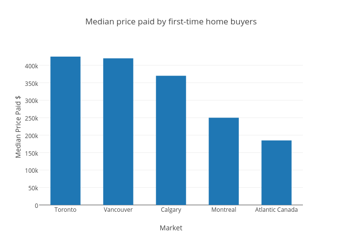 Median price paid by first-time home buyers